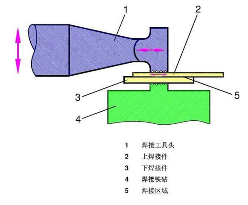 20kHz超声波金属焊接机焊接示意图